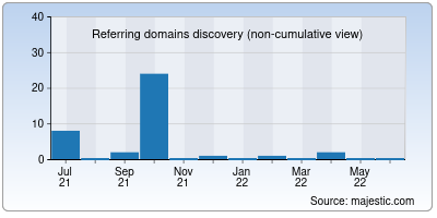 referring domains of djrmmix.in