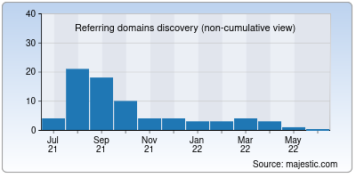referring domains of dobe.net