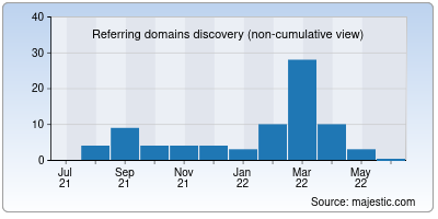 referring domains of doccure.io