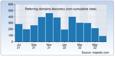 referring domains of docplayer.org