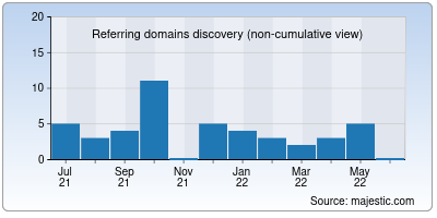 referring domains of docscloud.io