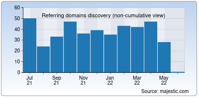 referring domains of doctifyindia.in