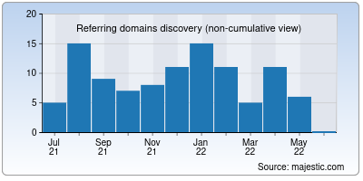 referring domains of dohabank.co.in