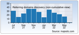 Majestic Referring Domains Discovery Chart for domain-seositeoutlook.eu