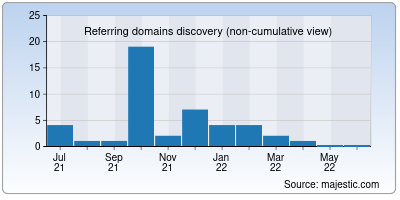 referring domains of domainclub.io