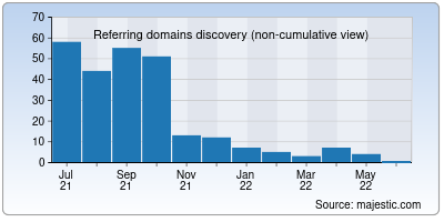 referring domains of domainpage.io