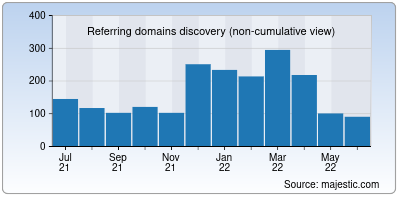 referring domains of dominos.co.in