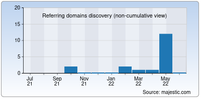 referring domains of dont-hack.me