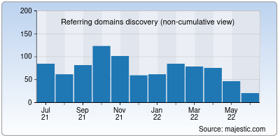 referring domains of dotpe.in