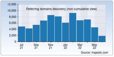 referring domains of doubleclick.net