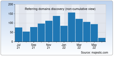 referring domains of downdetector.in