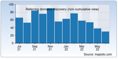 referring domains of dropapk.to