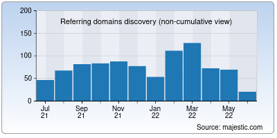 referring domains of dropgalaxy.in