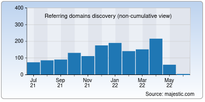 referring domains of dtdc.in