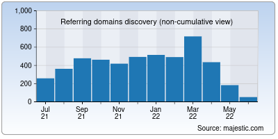 referring domains of dtnext.in