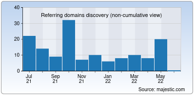 referring domains of ducklings.io