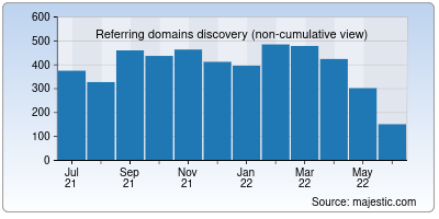 referring domains of duda.co