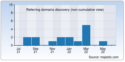 referring domains of dumont.in