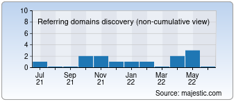Majestic Referring Domains Discovery Chart for durex.com.ng