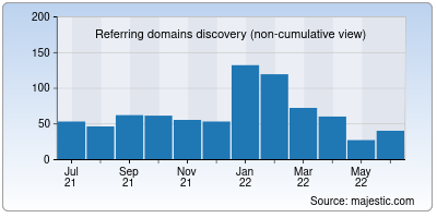 referring domains of duupdates.in