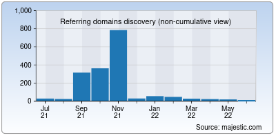 referring domains of dzjob.net