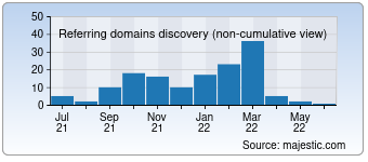 Majestic Referring Domains Discovery Chart for earthmusic.net