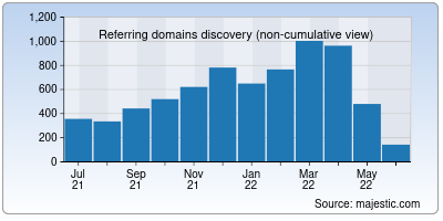 referring domains of eccouncil.org