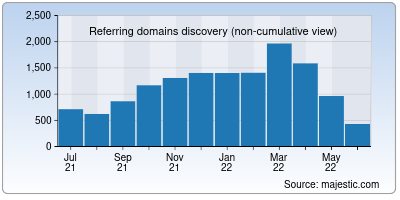referring domains of eclipse.org