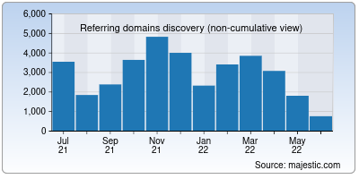 referring domains of edx.org