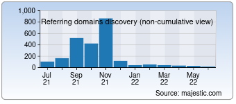 Majestic Referring Domains Discovery Chart for eeyy.com