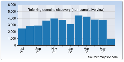 referring domains of eff.org