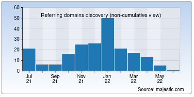 referring domains of egyptwindow.net