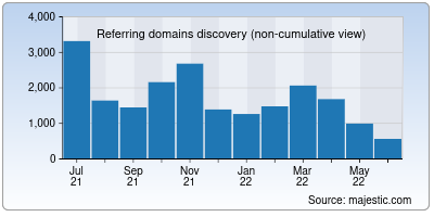 referring domains of elastic.co