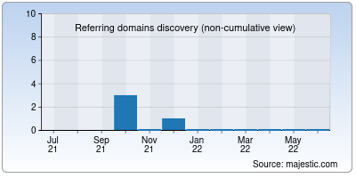 referring domains of eldhose.org