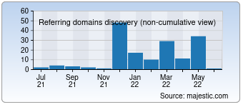Majestic Referring Domains Discovery Chart for electropower.com.tr