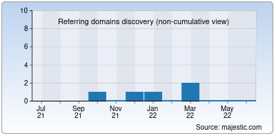 referring domains of elinformatico.org