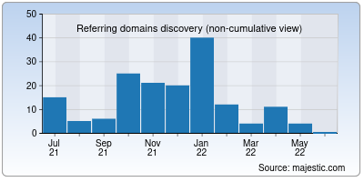 referring domains of elisa.net