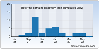 referring domains of elquirex.net