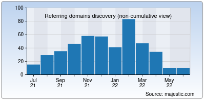 referring domains of emarketeducation.in