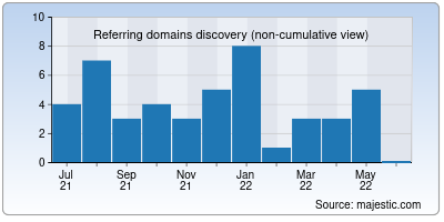 referring domains of emeals.io