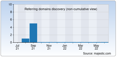referring domains of emgroup.io