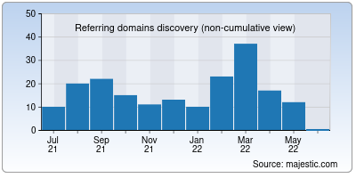 referring domains of emiratesnbd.co.in