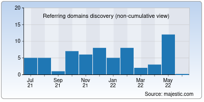 referring domains of enalo.in