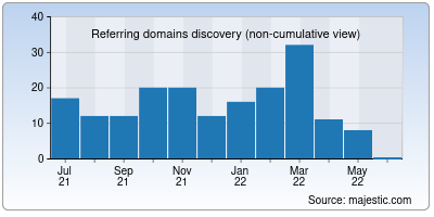 referring domains of endtest.io