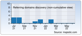 Majestic Referring Domains Discovery Chart for entsprechungskunde.de