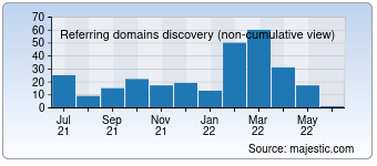 Majestic Referring Domains Discovery Chart for eons.com
