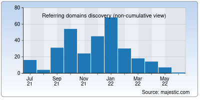referring domains of epwrfits.in