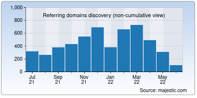 referring domains of ernet.in