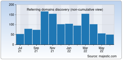 referring domains of esds.co.in