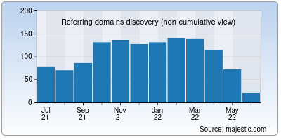 referring domains of esic.in